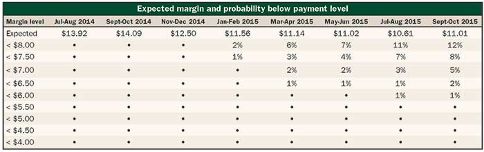 Expected margin and probability below payment level chart