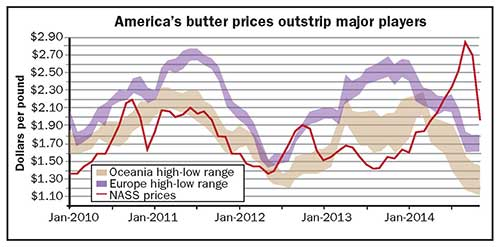 America's butter prices outstrip major players