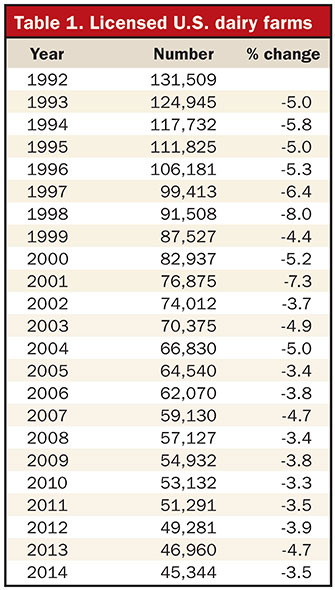 Licensed dairy farm numbers, 1992 to 2014