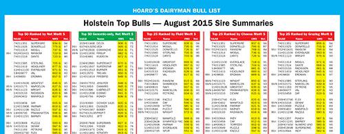 Hoard's Dairyman Bull List - August 2015