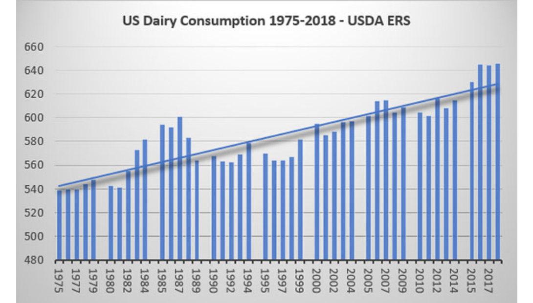 IDFA-Dairy-Consumption-Chart