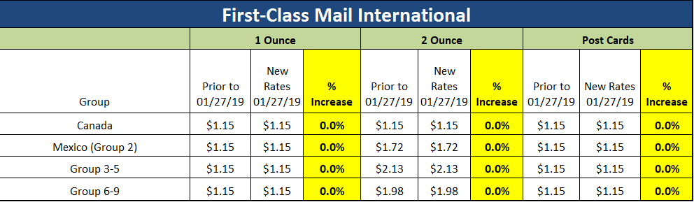 How Will the January 27, 2019 USPS Rate Increase Impact Your